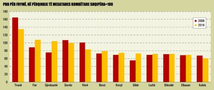Pbb Per Fryme Ne Perqindje Te Mesatares Kombetare Shqiperia 100 991