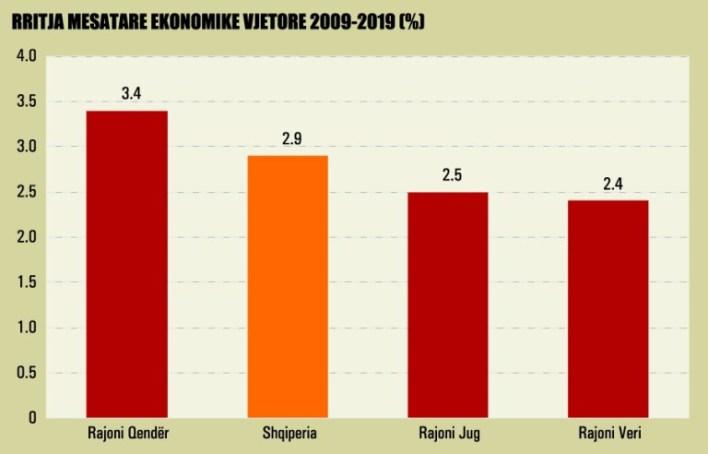 Rritja Mesatare Ekonomike Vjetore 2009 2019 991 1