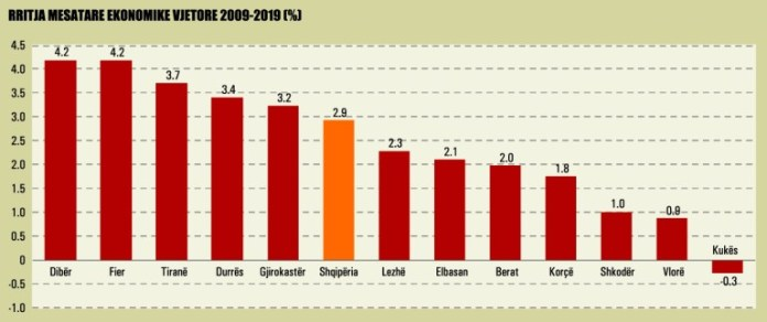 Rritja Mesatare Ekonomike Vjetore 2009 2019 991