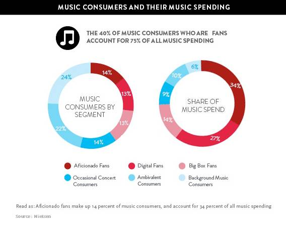 Nielsen - The Buyer and the Beats: The Music Fan and How to Reach Them