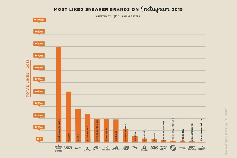 Most liked sneaker brands on Instagram in 2015