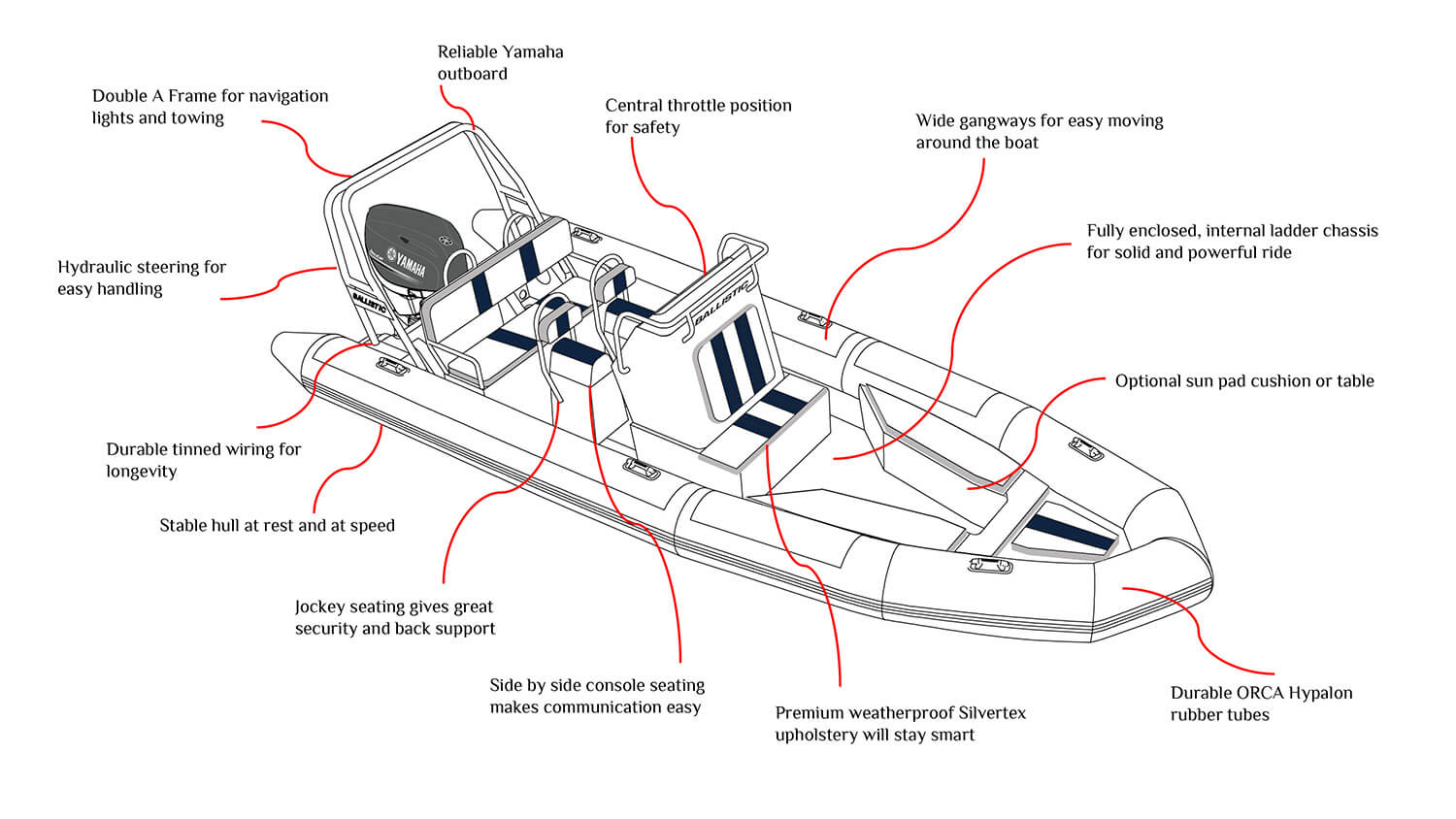 Boat Frame Diagram