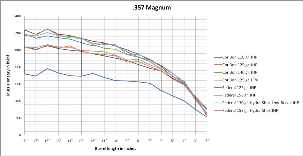 .357 Magnum power