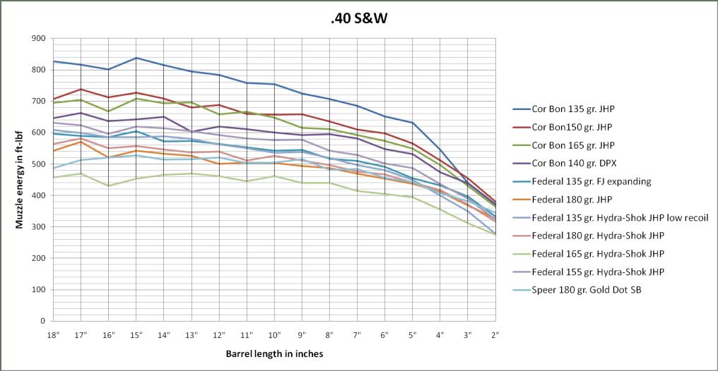 .40 S&W power