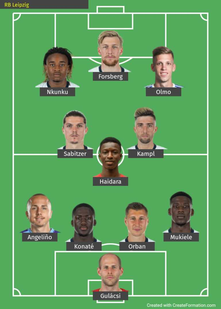 RB Leipzig Predicted Lineup for Champions League