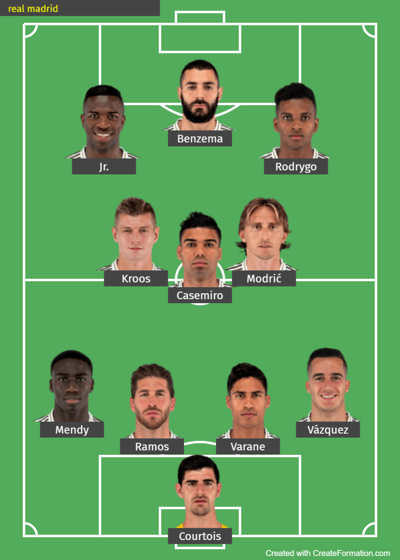 Real Madrid Predicted Lineup for this gameweek in La liga