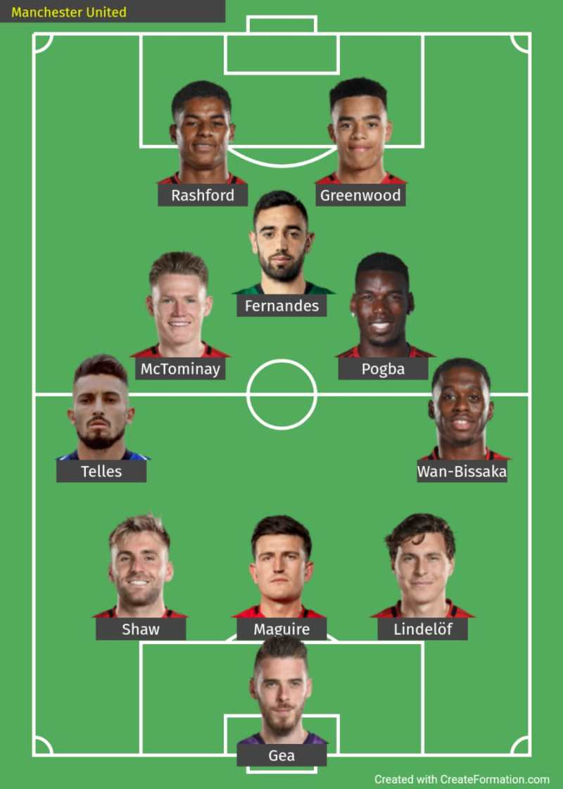 Predicted Lineup for champions league