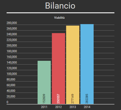 Viabilità-2011-2015