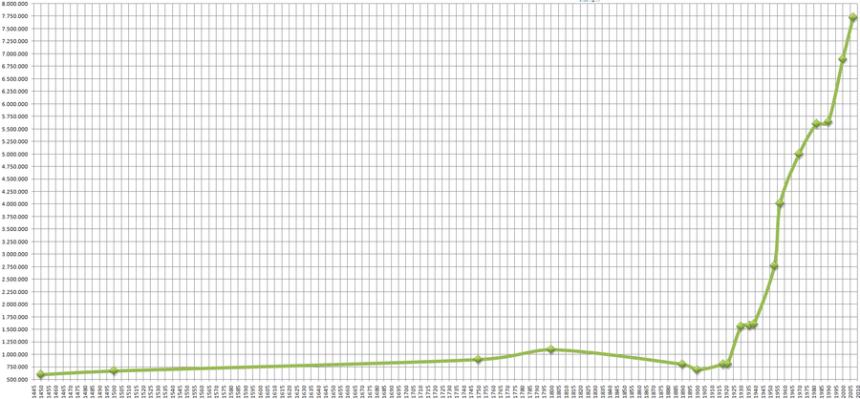 Bevölkerungsentwicklung der Hauptstadt Chinas