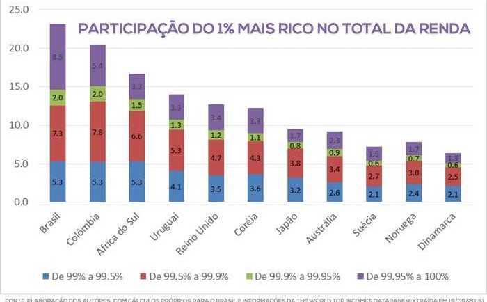 concentração-renda1%-mais-rico(2)