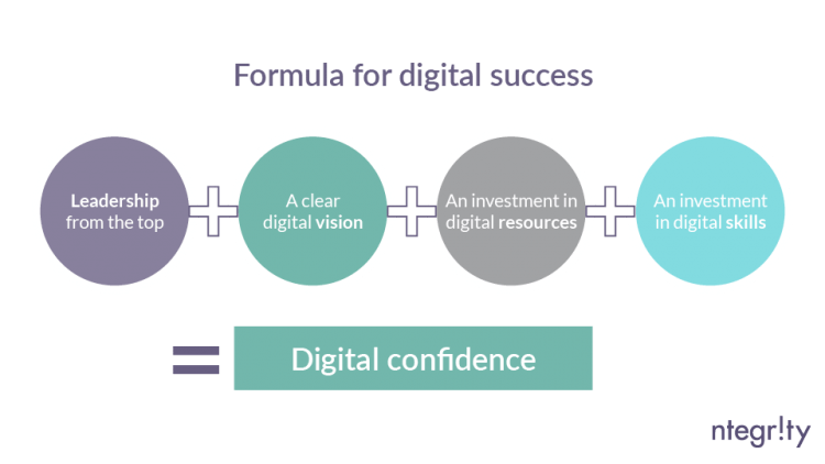 Digital confidence formula ntegrity