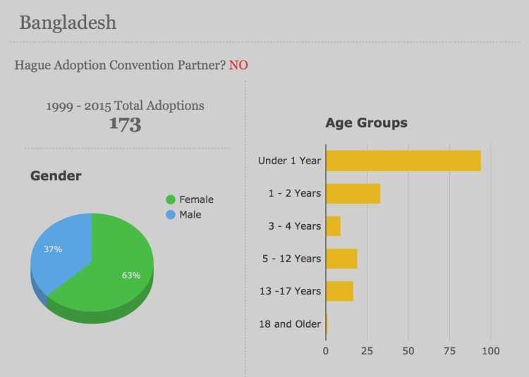 Children adoption of Bangladeshi origin in USA, 1999-2015