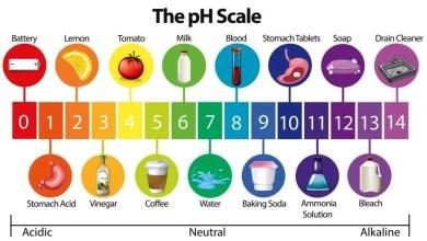 Photo of pH মাত্রা