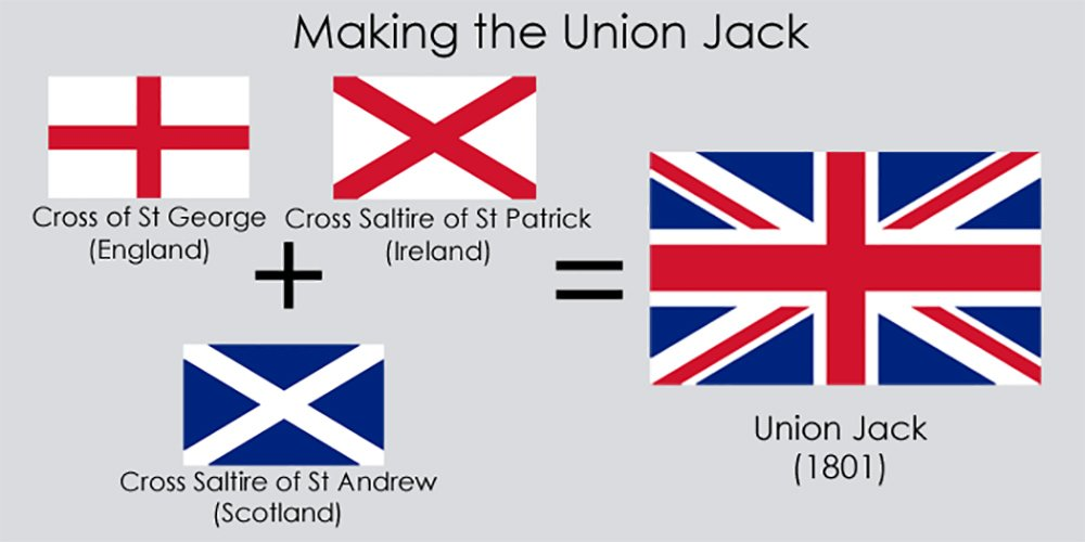 Union Jack British Flag of England Scotland and Ireland