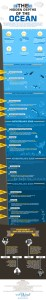 The-Hidden-Depths-of-the-Ocean-Infographic