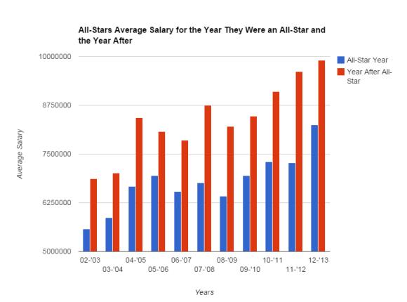 All_star_salary