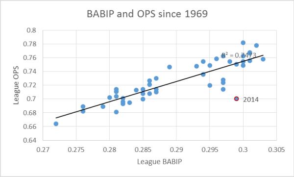 O v BIP s 1969