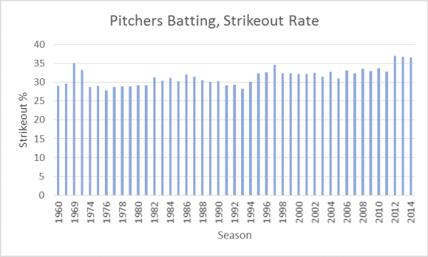 Pitchers' Strikeout Rates
