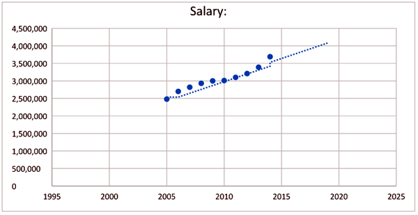 avg-salary