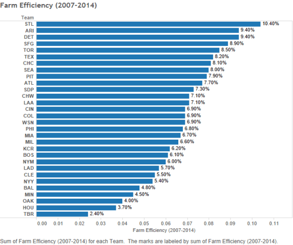 Farm Efficiency (2007-2014)