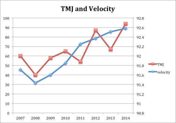 TMJ and Velocity