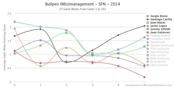 SFG Bullpen Mismanagement 2014