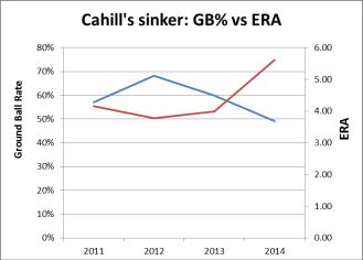 graph cahill