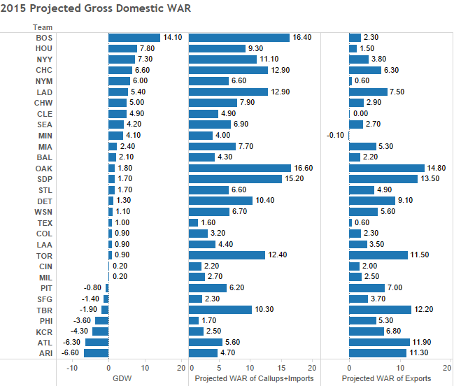 2015 Projected Gross Domestic WAR