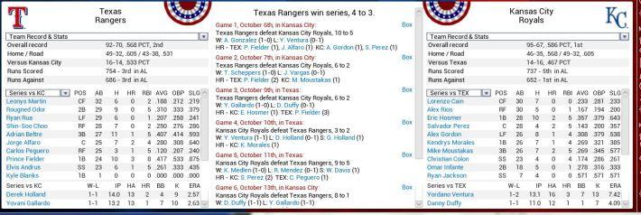 RangersRoyals