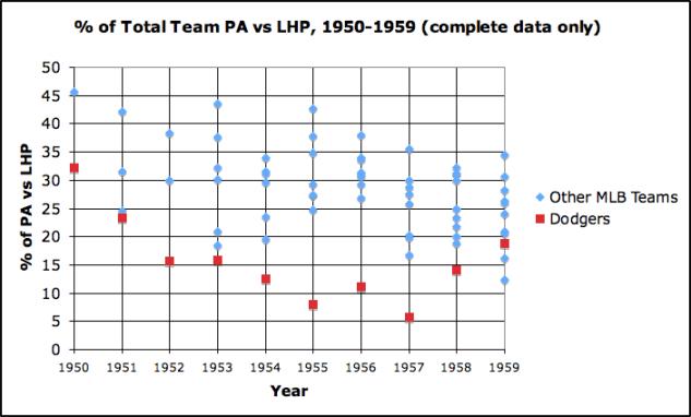 Dodgers vs LHP