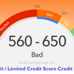 Best No Credit / Limited Credit Score Credit Cards – 2017