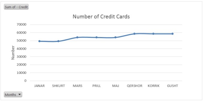 Number of credit cards