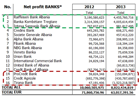 Net increase in Profits
