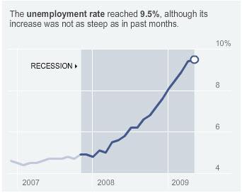 june-2009-unemployment-rate