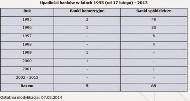 upadłosci banków