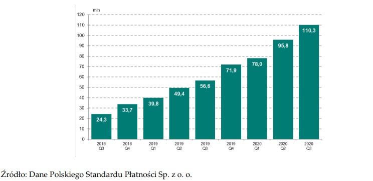 """Ilość zleceń w systemie BLIK w mln. Raport NBP """"Informacja o rozliczeniach i rozrachunkach międzybankowych w III kwartale 2020 r."""""""