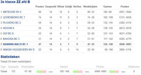 Competitie Regio Noord 2014-2015 - BANNINK-MACH BC 1