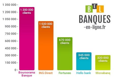 classement des banques en ligne 2018