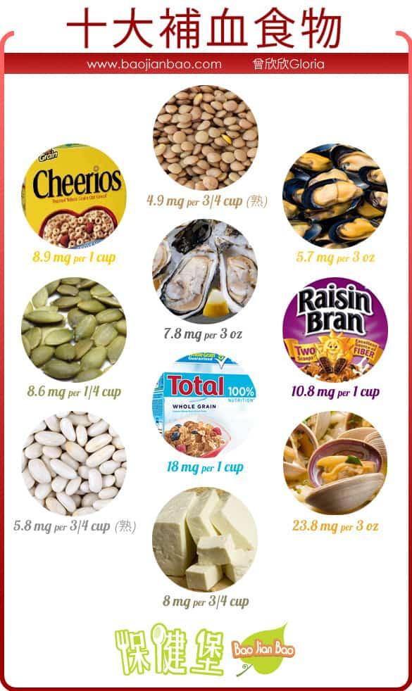 十大高鐵質補血食物