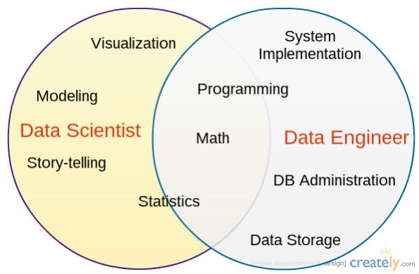 diferencias-data-scientist-data-engineer
