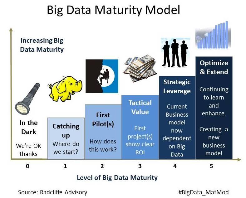consejos proyecto big data