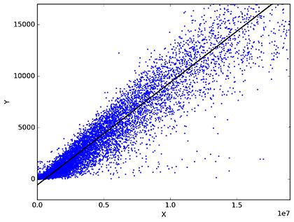 analisis predictivo mediante regresion lineal