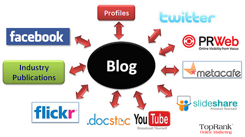Social Media Marketing Tips for Bloggers