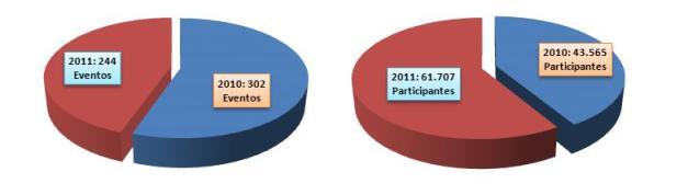 Estadísticas turismo de negocios en Valladolid