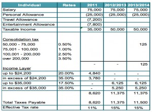 budgetanalysis2013kpmgsalary150000