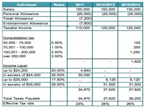 budgetanalysis2013kpmgsalary75000