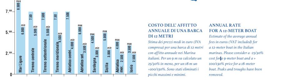 costo affitto annuale barca 12 metri