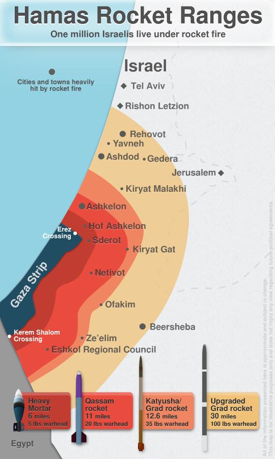 hamas-rocket-ranges