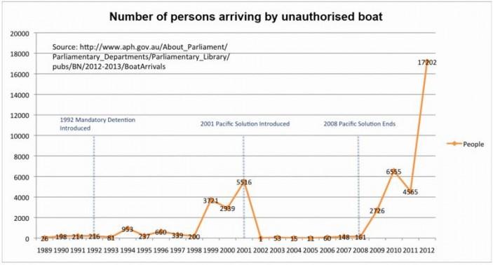 Boat-Illegals-Record-e1374740261214