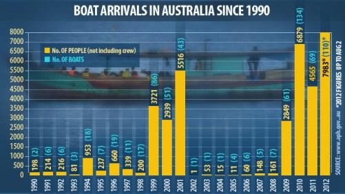 175172-asylum-seeker-arrivals-in-australia1
